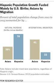 Hispanic Population Growth Chart U S Hispanic And Asian Populations Growing But For