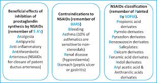Nsaid Classes Chart Nsaids Mnemonics