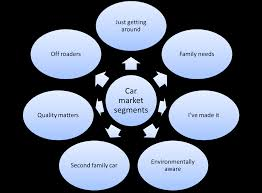 market segmentation essay essay village market quotes essay  market segmentation example for cars market segmentation example for cars essay about marketing
