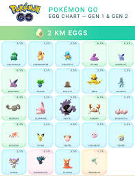 What Can You Get From Eggs In Pokemon Go Chart Pokemon Gos Easter Event Temporary Egg Chart Update Slashgear