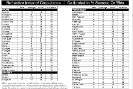 Apple Brix Chart Brix Chart Brix Is Used In The Food Industry For Measuring