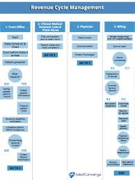 Revenue Cycle Management Flow Chart Revenue Cycle Management Process Flow