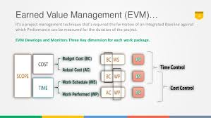 project control using earned value analysis part   control 4 earned value
