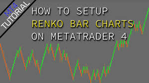 Mt4 Tutorial Step By Step How To Add Renko Candles To Metatrader 4 Chart 2017 Indicator Download