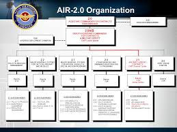 Naval Air Systems Command Air 2 0 Assistant Commander For