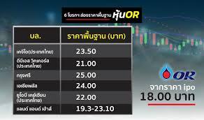 6 โบรกฯ ส่องราคาพื้นฐานหุ้น OR - Thunhoon