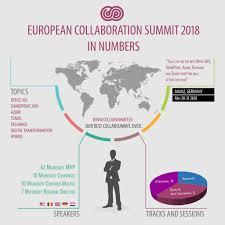 Microsoft Mvp Certification Meet Powell 365 Team At The European Collaboration Summit 2018