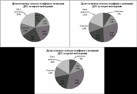 Отчет по производственной практике в компании ДНС Реферат Рисунок 2