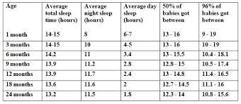 Baby Sleep Cycle Chart Baby Sleep Cycle Chart Lovely Best Baby Sleep Cycle Chart