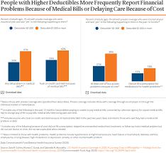 Top plans (kaiser, anthem, blue shield, etc.). Health Coverage Affordability Crisis 2020 Biennial Survey Commonwealth Fund