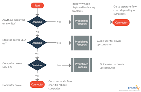 Create Your Own Flow Chart Help Desk Flowchart Template You Can Edit This Template