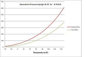 R22 Refrigerant Pt Chart Pressure Temperature Charts For R410a R22 And R134a
