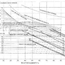 Bangalore Humidity Chart Bioclimatic Chart For The Kathmandu Valley Download