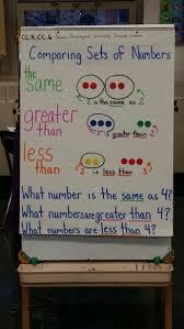 List Of Attractive Comparing Numbers Kindergarten Activities