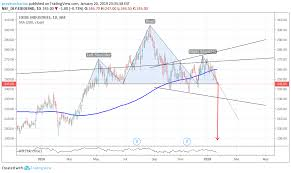 Exide Chart H S Exide For Nse Exideind By Pravinosharma Tradingview