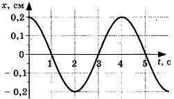 Контрольная работа по теме Механические колебания и волны класс Контрольная работа по теме Механические колебания и волны 5 вариант 2 задание