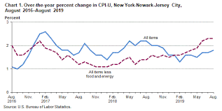 Monthly Cpi Chart Consumer Price Index New York Newark Jersey City August