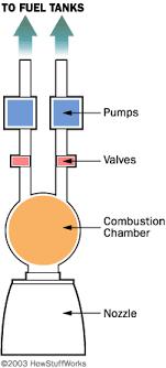 liquid engine diagram worksheet and wiring diagram • liquid engine diagram wiring diagram blog rh 43 fuerstliche weine de gas diagram medical gas diagram