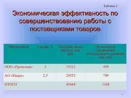 дипломная презентация по бухгалтерскому учету и анализу финансовых ре  8 Экономическая эффективность поЭкономическая эффективность по совершенствованию работы ссовершенствованию
