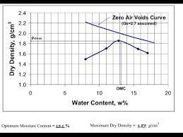 Soil Compaction Chart Standard Proctor Compaction Test Astm D698 Palestine Polytechnic University
