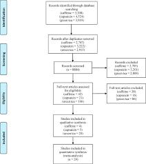 Effect Of Green Tea Caffeine And Capsaicin Supplements On