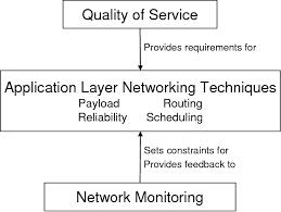 Networking Techniques Pdf A Survey Of Application Layer Networking Techniques For