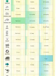 The Shelf Life Of Food Visual Ly