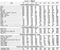 Women S Plus Size Measurement Chart Pattern Grading Measurement Charts Plus Size Yahoo Image
