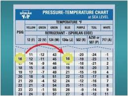 R404 Refrigerant Chart Memorable 404a Superheat Chart R12 Pressure Chart R404