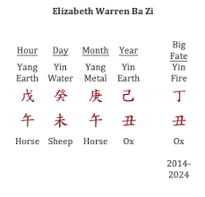 Elizabeth Warren Natal Chart Common Sensei Timeliness Of Elizabeth Warren Serious Feng