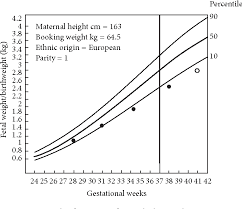 Iugr Chart Figure 6 From Intrauterine Growth Restriction Effects Of