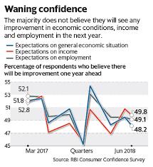 Charts That Matter Vol 17 Rbi Consumer Confidence Survey