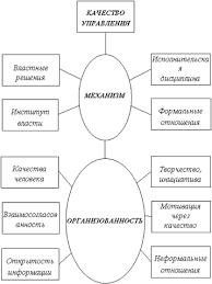 Контрольная работа Управление качеством и его показатели Интегральная модель качества Качество объекта управления определяется