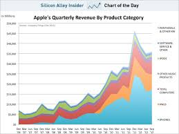 Chart Of The Day Apple Revenue Product Business Insider