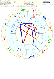 Draconic Chart Meaning Draconic Astrology Reading The Chart The Moon Analysis