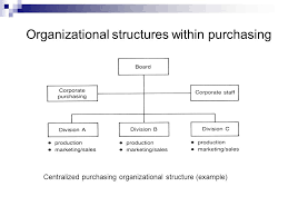Chapter 13 Organization And Structure Of Purchasing Ppt