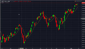 Nifty Volume Profile Charts Nifty Trend For Short Term General Trading Q A By