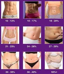 Body Fat Chart Women Body Fat Chart Album On Imgur