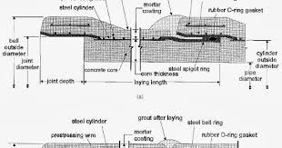 prestressed concrete cylinder pipe (pccp) joints piping guide Residential Electrical Wiring Diagrams Ecp Wiring Diagram #49