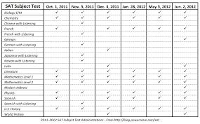 Math 2 Subject Test Score Chart Sat Subject Tests Dates