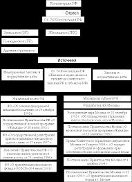 Понятие предмет и принципы жилищного права реферат Тема  Учет данных граждан 3 Предоставление жилого помещения по договору социального найма 4 Договор социального найма права и обязанности сторон по договору