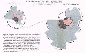Circumplex Chart Excel Florence Nightingale Circumplex Chart