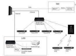 att u verse wiring diagram att image wiring diagram att uverse modem connection diagram images on att u verse wiring diagram