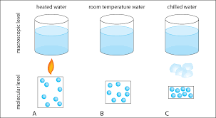 What Is Volume In Science Weird Science Macroscopic Changes In Liquid Water Volume Manoa