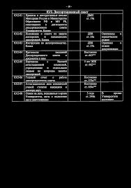 Сводная номенклатура дел pdf 19 03 2 Диссертаи ионный совет 03 2 01 Приказы