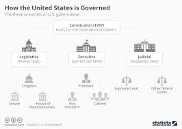 Us Government Departments Chart Chart How The United States Is Governed Statista