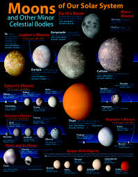 Limited Qty Moons Of Our Solar System Chart Id 2841