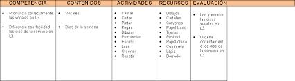 planeamiento de clases planificacion de clases monografias com