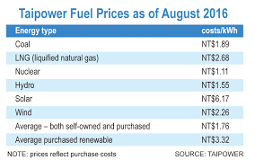 "taiwan s ""energiewende"" developing renewable energy taiwan  taipower fuel prices as of 2016 source taipower"