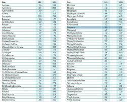 Lel And Uel Chart Methane Gas Lel Methane Gas